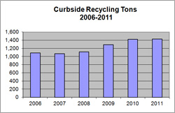 Curbside Recycling Graph 2006-2011